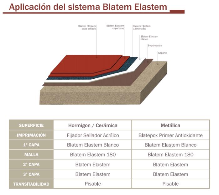 Sistema Elastem